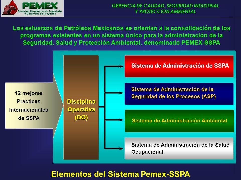 GERENCIA DE CALIDAD, SEGURIDAD INDUSTRIAL Y PROTECCION AMBIENTAL Los esfuerzos de Petróleos Mexicanos se orientan a la consolidación de los programas