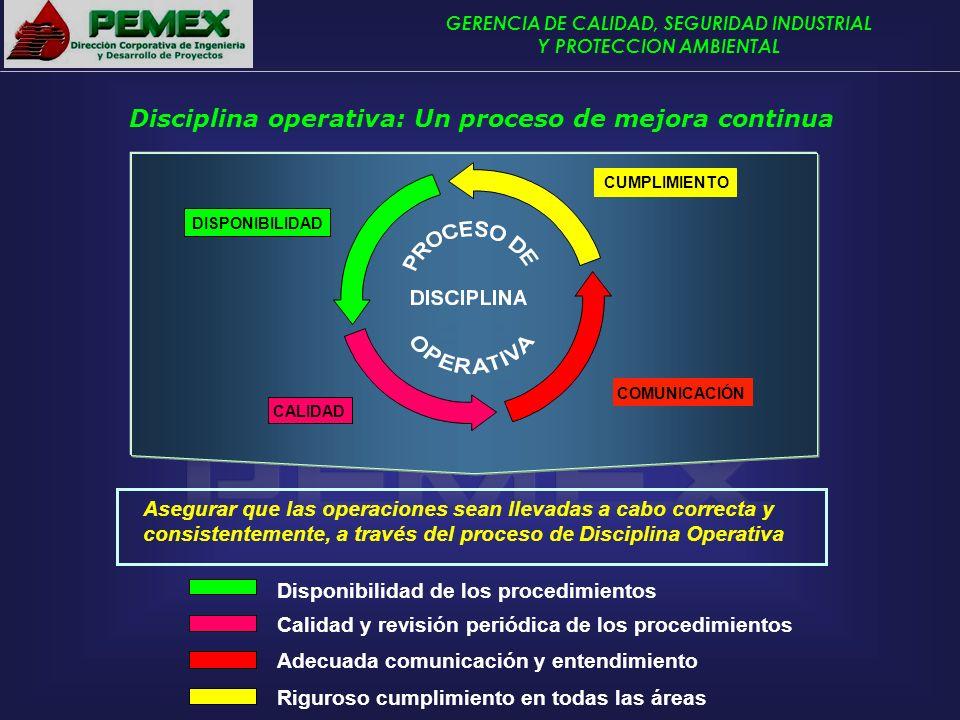 GERENCIA DE CALIDAD, SEGURIDAD INDUSTRIAL Y PROTECCION AMBIENTAL Disciplina operativa: Un proceso de mejora continua DISPONIBILIDAD CALIDAD COMUNICACI