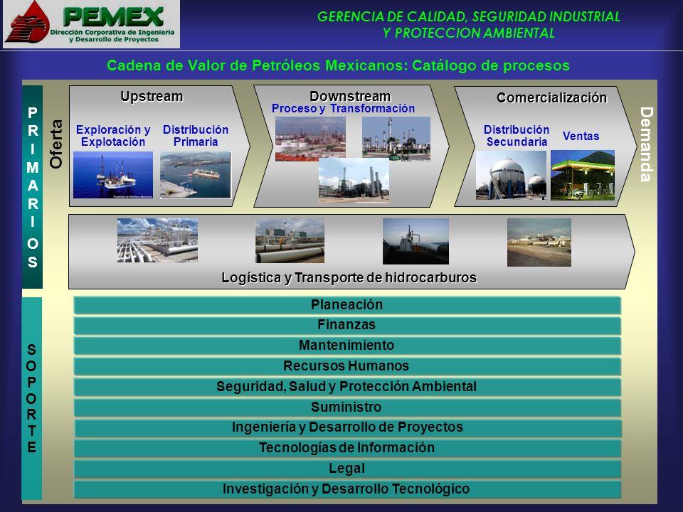 GERENCIA DE CALIDAD, SEGURIDAD INDUSTRIAL Y PROTECCION AMBIENTAL Cadena de Valor de Petróleos Mexicanos: Catálogo de procesos Upstream Demanda Oferta