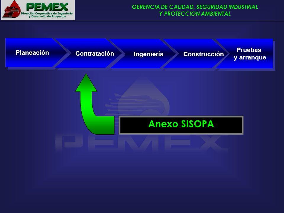 GERENCIA DE CALIDAD, SEGURIDAD INDUSTRIAL Y PROTECCION AMBIENTAL Planeación IngenieríaConstrucción Pruebas y arranque Contratación Anexo SISOPA