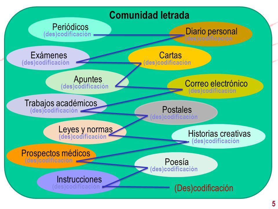6 Fundamentos: práctica letrada 3 Texto escrito Identidad autor Identidad lectores Instituciones Práctica letrada
