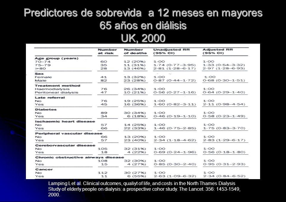 Predictores de sobrevida a 12 meses en mayores 65 años en diálisis UK, 2000 Lamping L et al. Clinical outcomes, qualiyt of life, and costs in the Nort