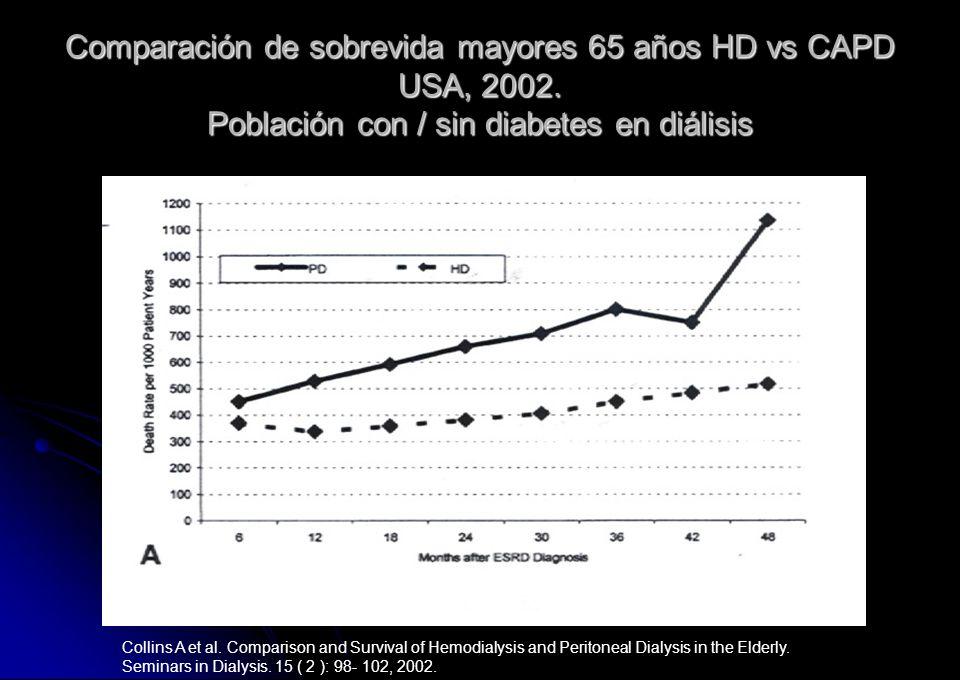 Comparación de sobrevida mayores 65 años HD vs CAPD USA, 2002. Población con / sin diabetes en diálisis Collins A et al. Comparison and Survival of He
