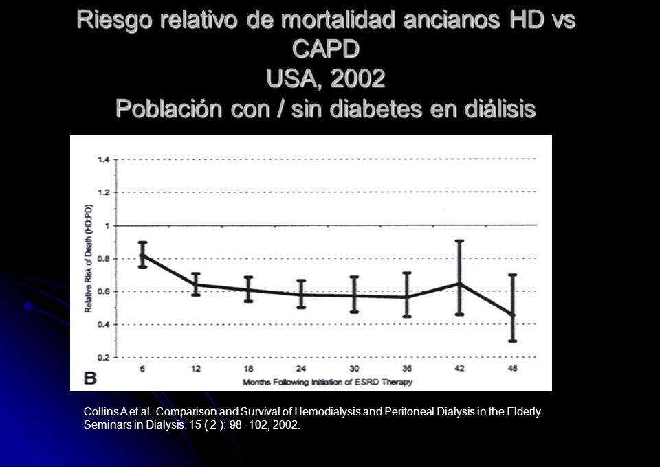 Riesgo relativo de mortalidad ancianos HD vs CAPD USA, 2002 Población con / sin diabetes en diálisis Collins A et al. Comparison and Survival of Hemod