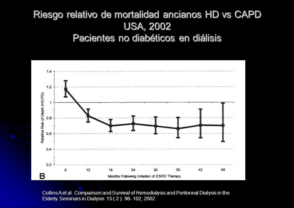 Riesgo relativo de mortalidad ancianos HD vs CAPD USA, 2002 Pacientes no diabéticos en diálisis Collins A et al. Comparison and Survival of Hemodialys