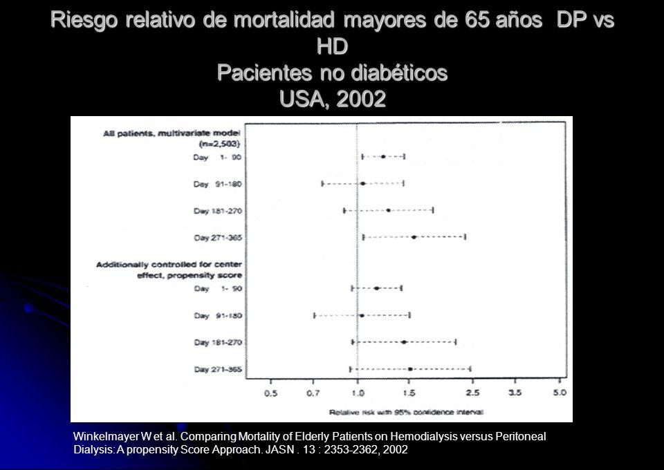 Riesgo relativo de mortalidad mayores de 65 años DP vs HD Pacientes no diabéticos USA, 2002 Winkelmayer W et al. Comparing Mortality of Elderly Patien