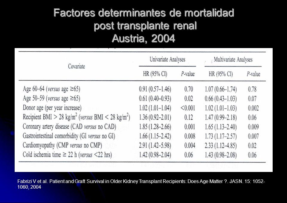 Factores determinantes de mortalidad post transplante renal Austria, 2004 Fabrizi V et al. Patient and Graft Survival in Older Kidney Transplant Recip