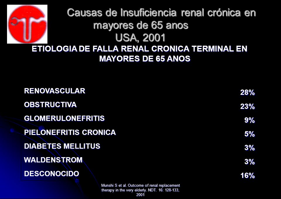 Munshi S et al. Outcome of renal replacement therapy in the very elderly. NDT. 16: 128-133, 2001 Causas de Insuficiencia renal crónica en mayores de 6