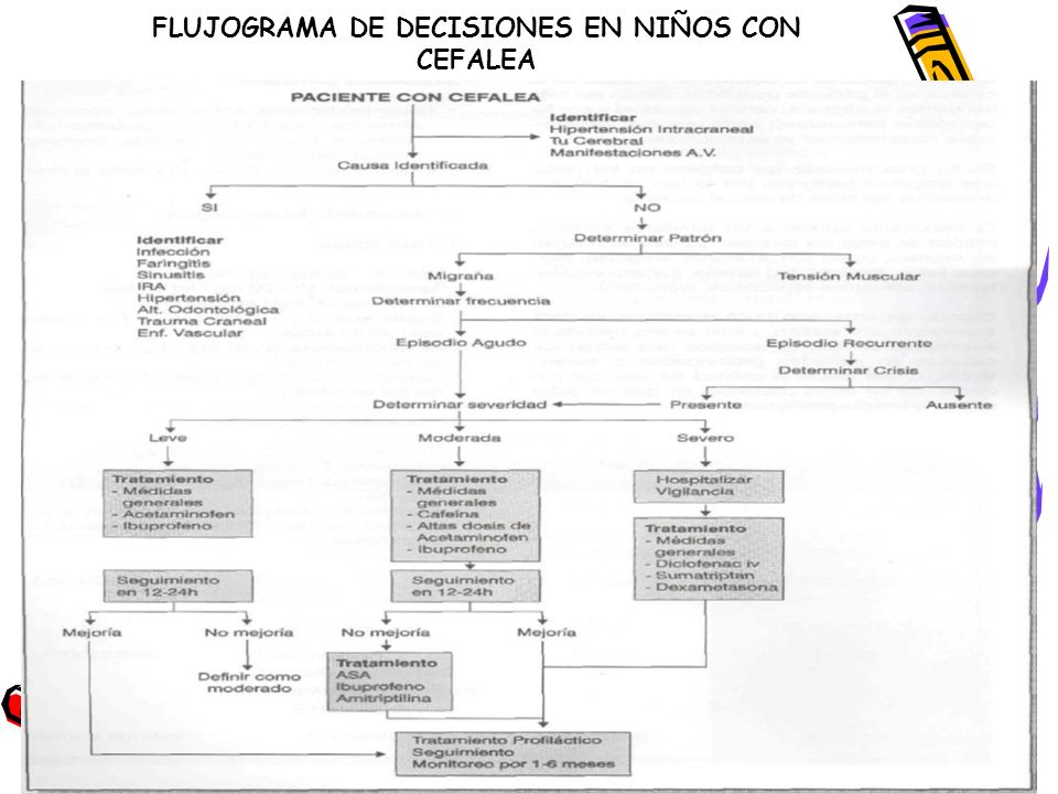 FLUJOGRAMA DE DECISIONES EN NIÑOS CON CEFALEA