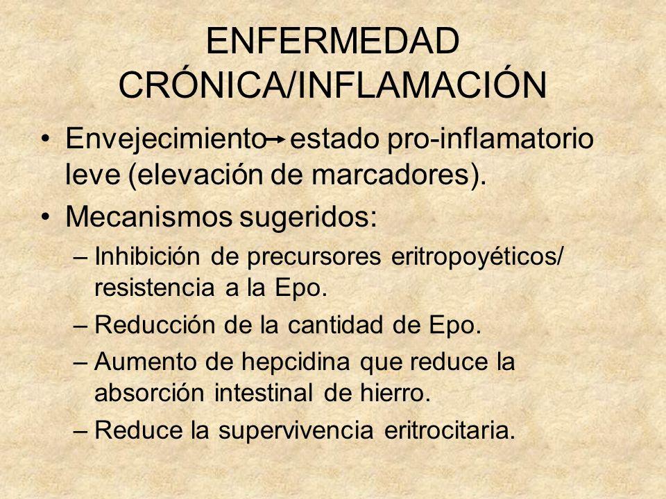 ENFERMEDAD CRÓNICA/INFLAMACIÓN Envejecimiento estado pro-inflamatorio leve (elevación de marcadores). Mecanismos sugeridos: –Inhibición de precursores