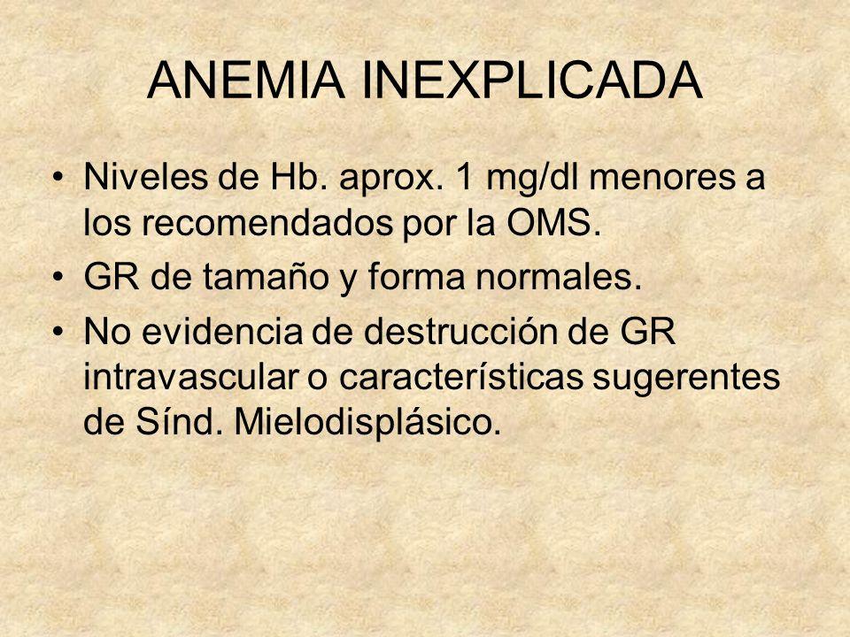 ANEMIA INEXPLICADA Niveles de Hb. aprox. 1 mg/dl menores a los recomendados por la OMS. GR de tamaño y forma normales. No evidencia de destrucción de