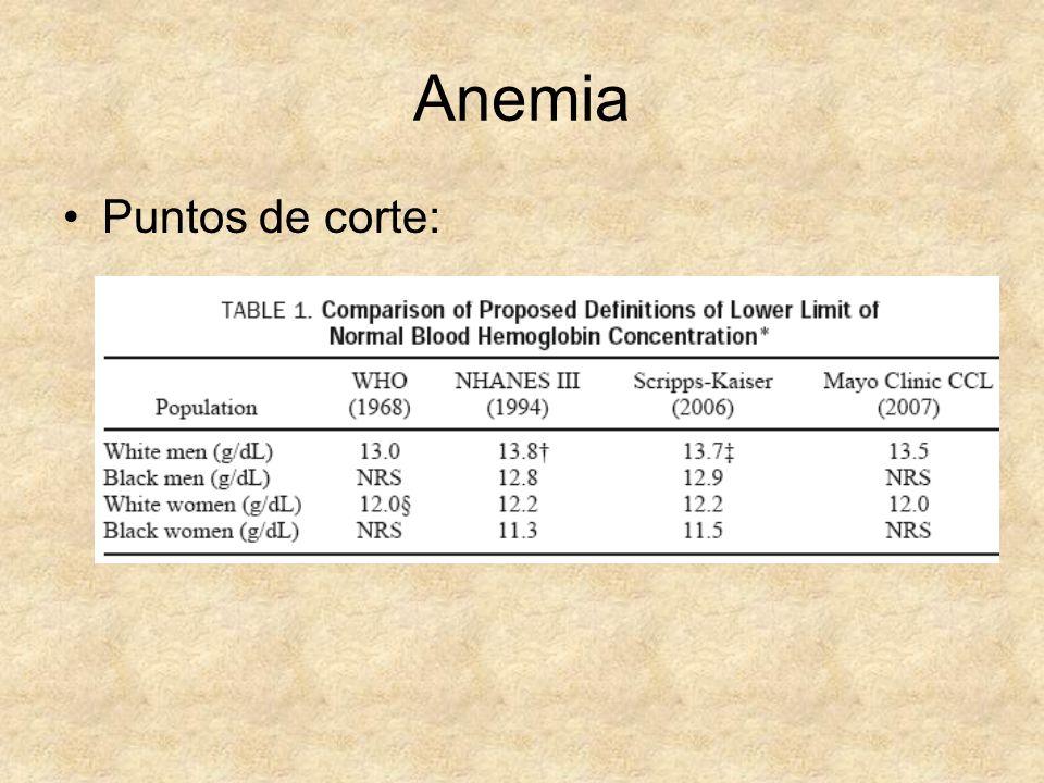 Consecuencias de la anemia Entre los >65 años: aumento de fragilidad, pobre tolerancia al ejercicio, disminución de la función cognitiva, riesgo de desarrollar demencia, disminución de la movilidad, incremento del riesgo de caídas.