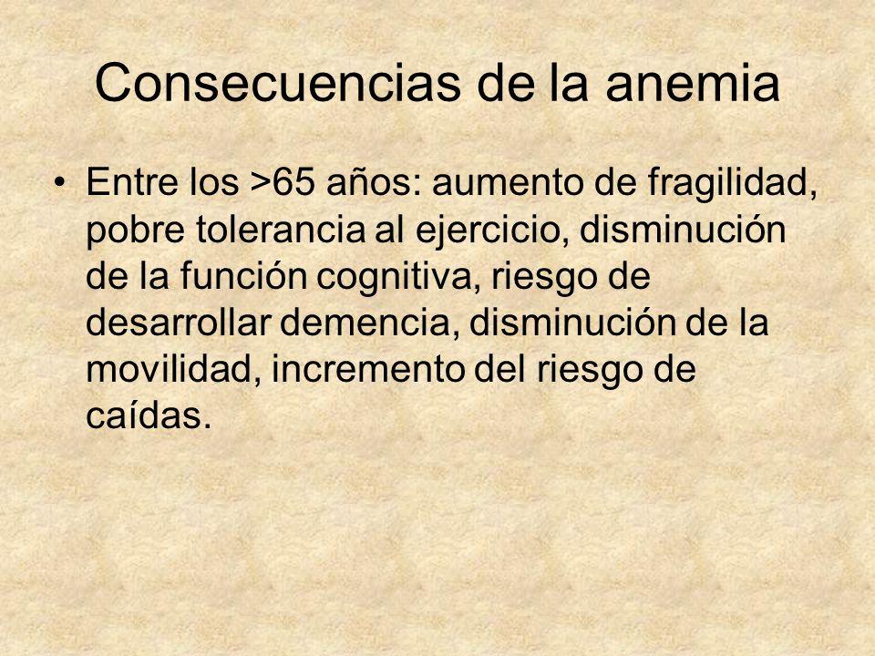 Consecuencias de la anemia Entre los >65 años: aumento de fragilidad, pobre tolerancia al ejercicio, disminución de la función cognitiva, riesgo de de