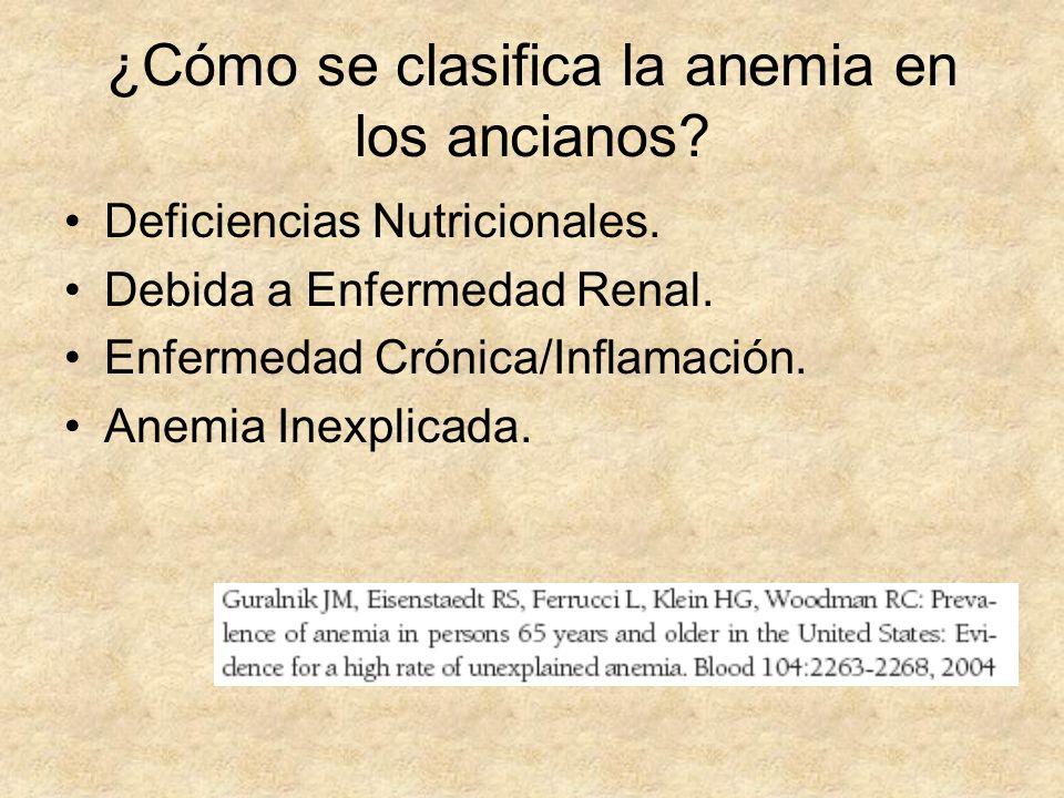 ¿Cómo se clasifica la anemia en los ancianos? Deficiencias Nutricionales. Debida a Enfermedad Renal. Enfermedad Crónica/Inflamación. Anemia Inexplicad