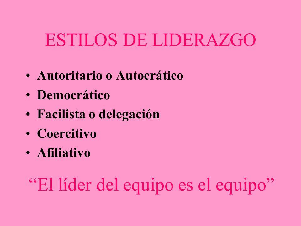ESTILOS DE LIDERAZGO Autoritario o Autocrático Democrático Facilista o delegación Coercitivo Afiliativo El líder del equipo es el equipo