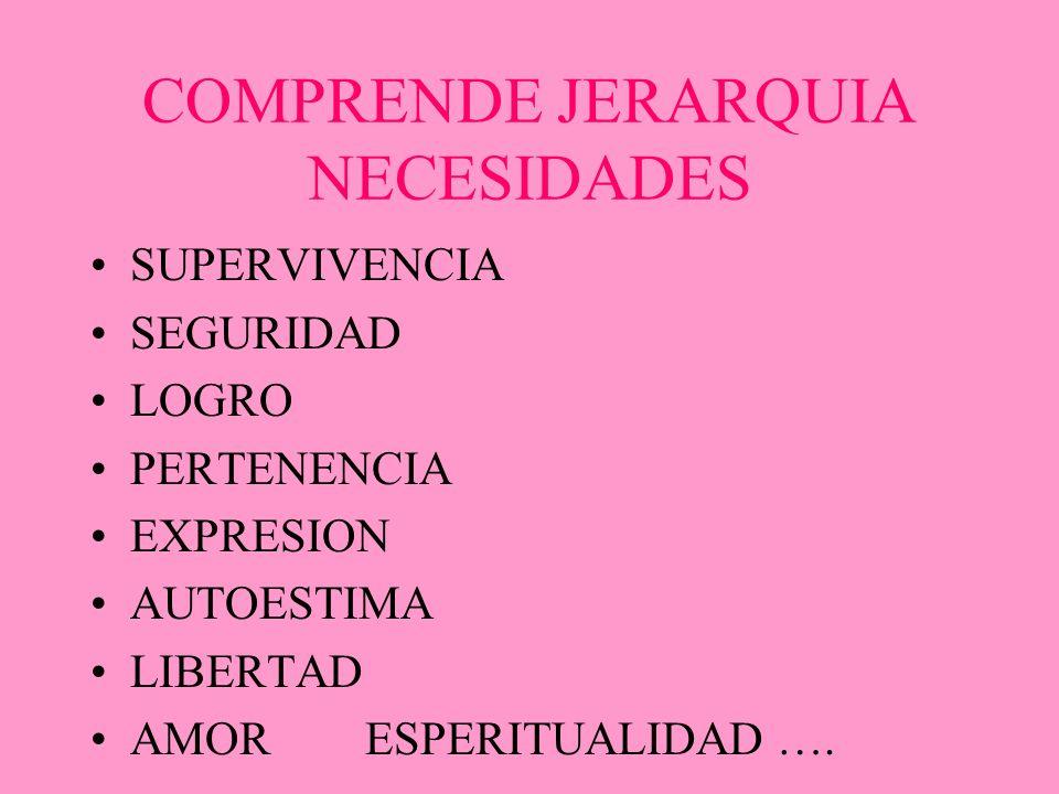 COMPRENDE JERARQUIA NECESIDADES SUPERVIVENCIA SEGURIDAD LOGRO PERTENENCIA EXPRESION AUTOESTIMA LIBERTAD AMOR ESPERITUALIDAD ….