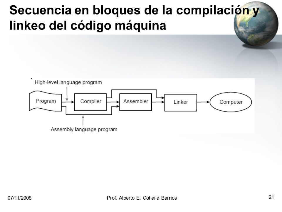 07/11/2008Prof. Alberto E. Cohaila Barrios 20 07/11/2008Prof. Alberto E. Cohaila Barrios 20