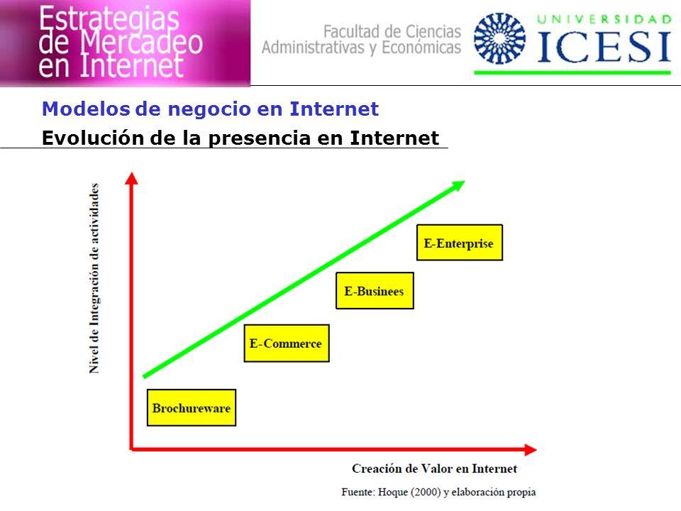 Evolución de la presencia en Internet Modelos de negocio en Internet