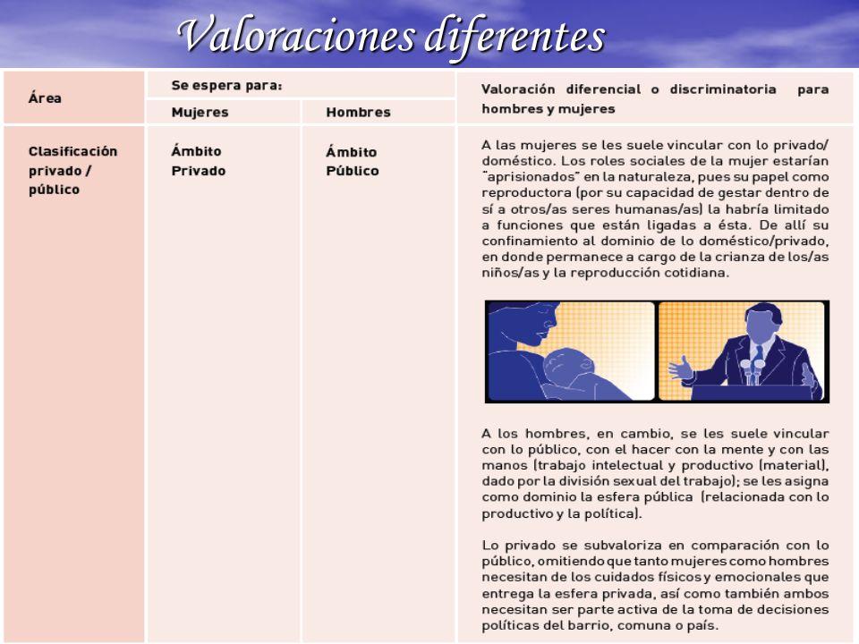 Valoraciones diferentes Valoraciones diferentes