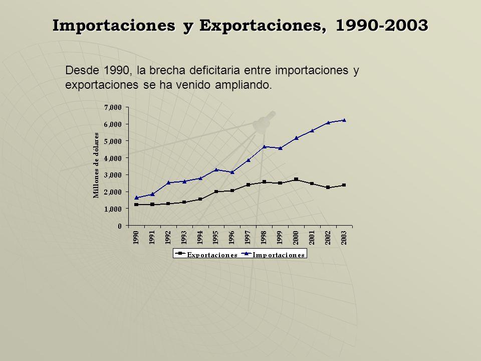Empleo 2011 Población Económicamente activa (PEA): 5.8 millones Empleada : 96.5% (Asal=51%; Ind=49%) Sector informal : 70.4% Sector Formal : 26.1% Des
