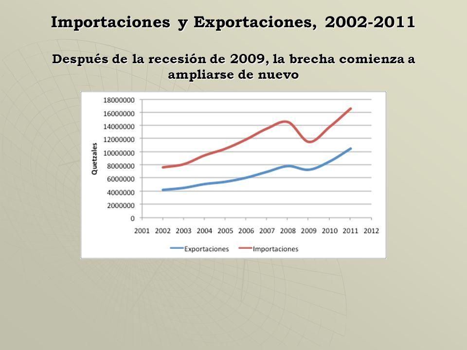 Importaciones y Exportaciones, 1990-2003 Desde 1990, la brecha deficitaria entre importaciones y exportaciones se ha venido ampliando.