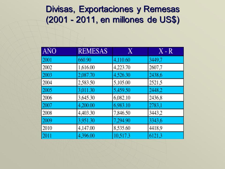 Importaciones y Exportaciones, 2002-2011 Después de la recesión de 2009, la brecha comienza a ampliarse de nuevo