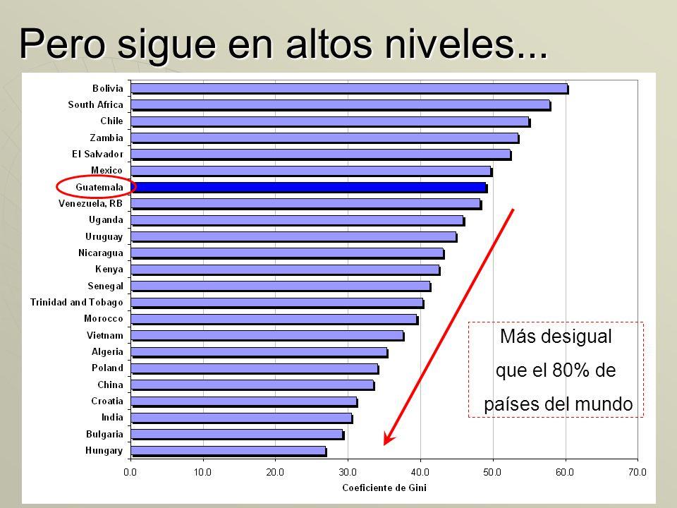 Y en Guatemala... Año Pobreza Desigualdad Año Pobreza Desigualdad 2000 56%.48 2000 56%.48 2006 51%.45 2006 51%.45 2011 56%.48 2011 56%.48