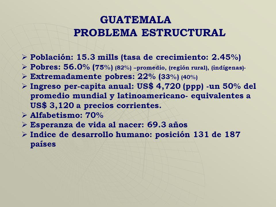 GUATEMALA PROBLEMA ESTRUCTURAL Población: 15.3 mills (tasa de crecimiento: 2.45%) Pobres: 56.0% ( 75%) (82%) –promedio, (región rural), (indígenas)- Extremadamente pobres: 22% ( 33%) (40%) Ingreso per-capita anual: US$ 4,720 (ppp) -un 50% del promedio mundial y latinoamericano- equivalentes a US$ 3,120 a precios corrientes.