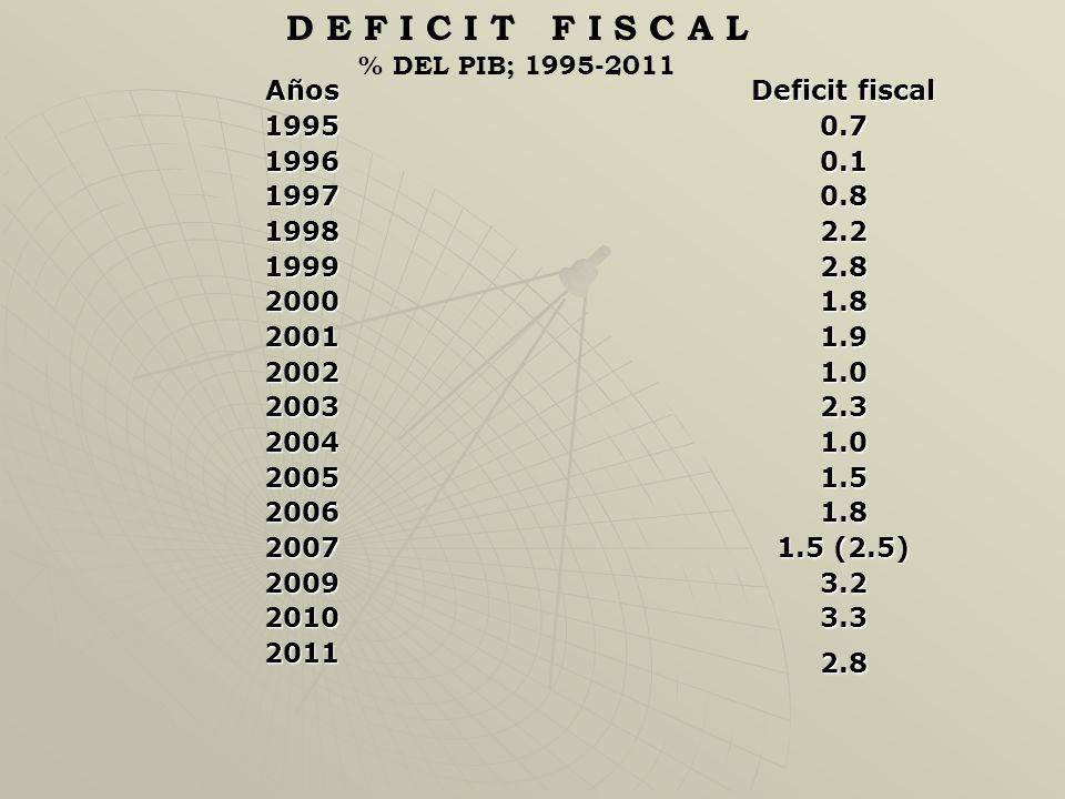 La tasa de inflación durante el período 1997-2011 ha sido de solamente un dígito. Se ha mantenido entre un 5% y un 9%, con excepción del año de la cri
