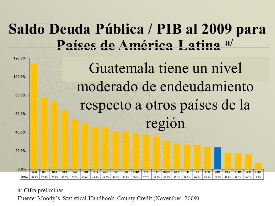 Saldo Deuda Pública Total respecto al PIB Es de los más b ajos de américa Latina (y está lejos del valor crítico establecido por el FMI) Valor Crítico