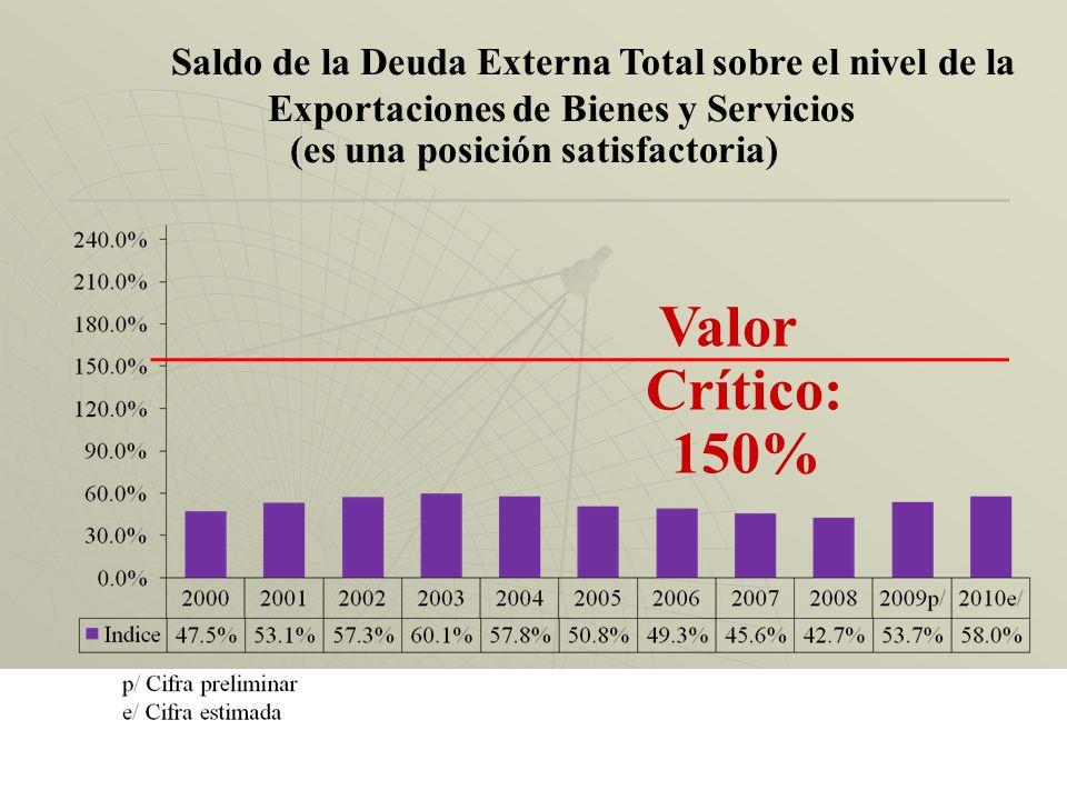 Saldo Deuda Pública / PIB al 2009 para Países de América Latina a/ a/ Cifra preliminar. Fuente: Moody´s Statistical Handbook: County Credit (November,