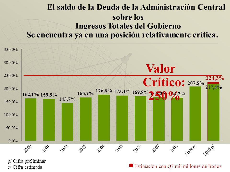 Saldo de la Deuda Externa Total sobre el nivel de la Exportaciones de Bienes y Servicios (es una posición satisfactoria) Valor Crítico: 150%