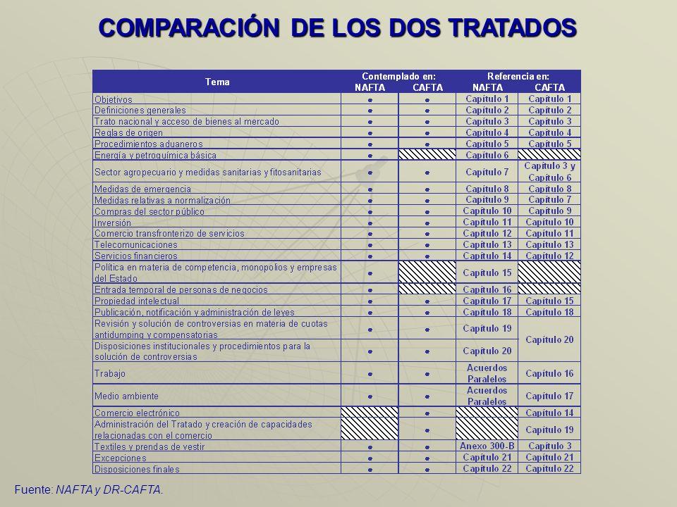 4COMPARACIÓN DE LOS TRATADOS NAFTA Y DR CAFTA