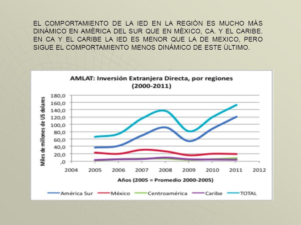 En 2011, América Latina y el Caribe recibió 153.991 millones de dólares de inversión extranjera directa (IED), un 28% más que en 2010. Este es el segu