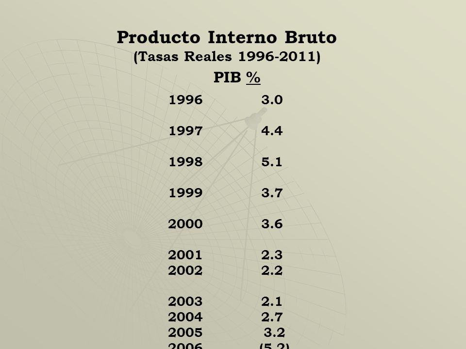 Producto Interno Bruto (Tasas Reales 1996-2011) PIB % 1996 3.0 1997 4.4 19985.1 1999 3.7 2000 3.6 2001 2.3 2002 2.2 20032.1 20042.7 2005 3.2 2006 (5.2) 2007 6.1 2008 3.8 2009 0.6 2010 2.8 2011 3.2