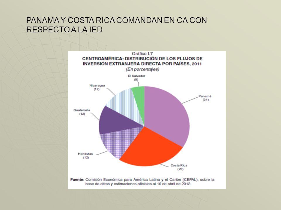 EN CA, PANAMÀ Y COSTA RICA RECIBEN LOS MAYORES MONTOS DE IED. ES DE NOTAR EL DINAMISMO DE LA IED EN NICARAGUA.