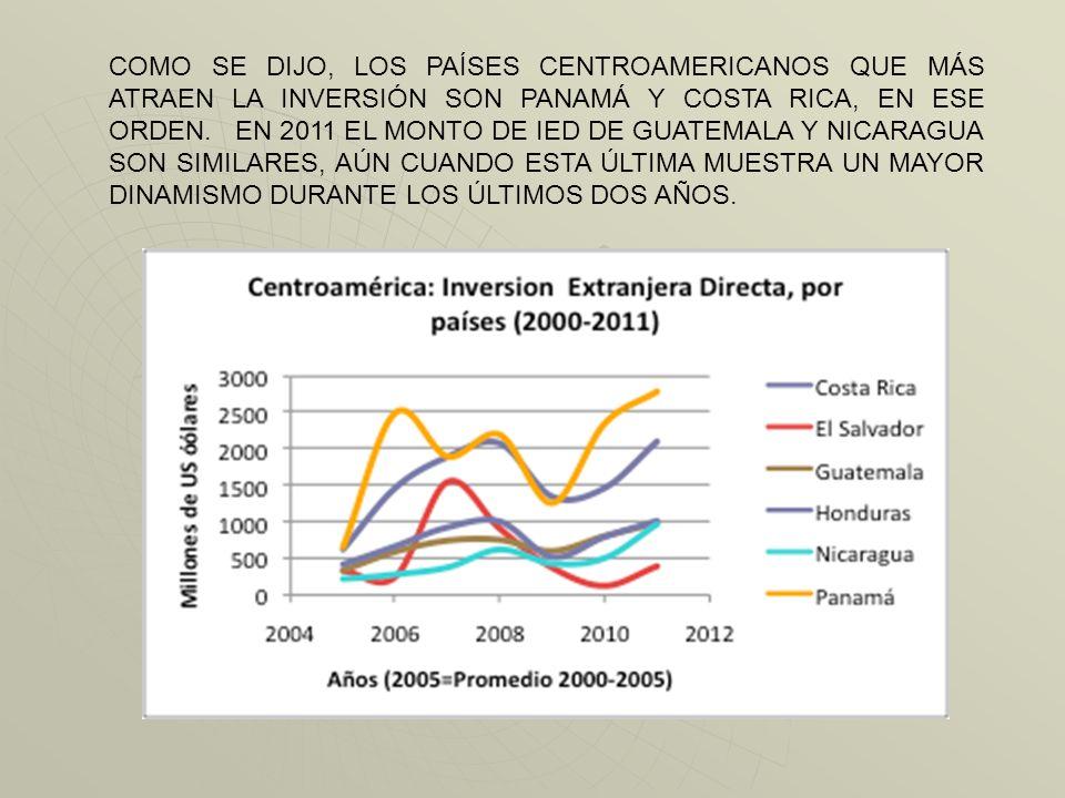 EN AMERICA DEL SUR, EXCEPTUANDO BRASIL, PREDOMINA LA IED EN RECURSOS NATURALES. EN CA ES EN EL ÀREA DE SERVICIOS. EN BRASIL SOBRESALE LA INVERSIÒN EN