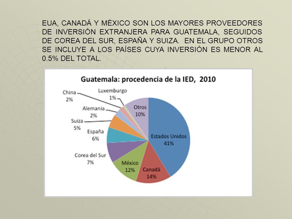 COMO SE DIJO, LOS PAÍSES CENTROAMERICANOS QUE MÁS ATRAEN LA INVERSIÓN SON PANAMÁ Y COSTA RICA, EN ESE ORDEN. EN 2011 EL MONTO DE IED DE GUATEMALA Y NI