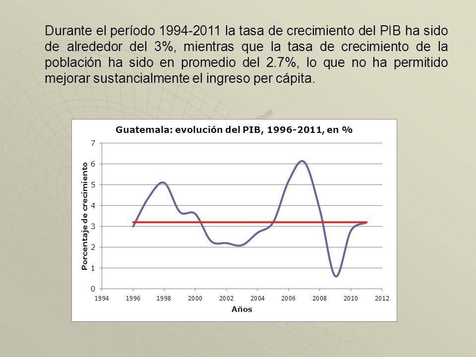 Producto Interno Bruto (Tasas Reales 1996-2011) PIB % 1996 3.0 1997 4.4 19985.1 1999 3.7 2000 3.6 2001 2.3 2002 2.2 20032.1 20042.7 2005 3.2 2006 (5.2