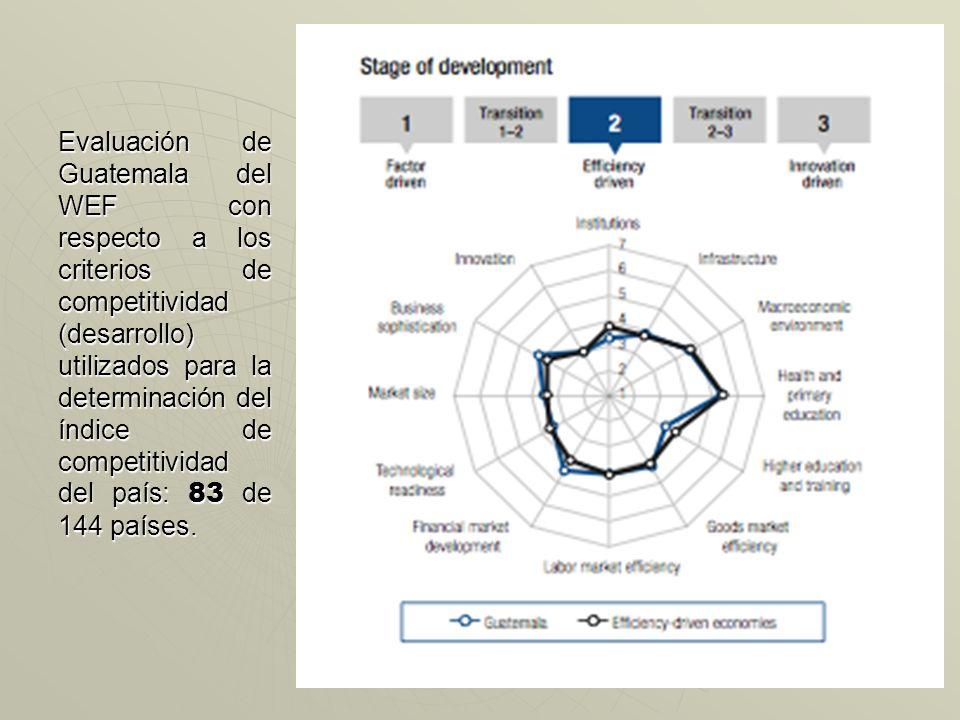 INDICE DE COMPETITIVIDAD El Foro Económico Mundial -WEF- determina el índice de competitividad con base en criterios de desarrollo: Fortaleza Instituc
