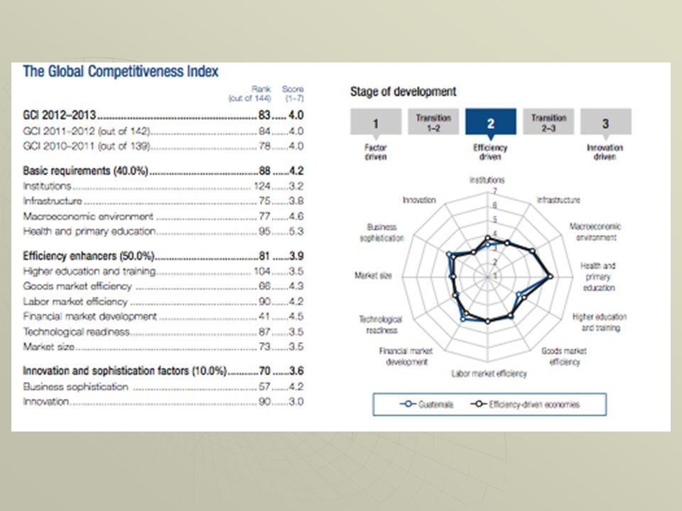 Evaluación de Guatemala del WEF con respecto a los criterios de competitividad (desarrollo) utilizados para la determinación del índice de competitivi