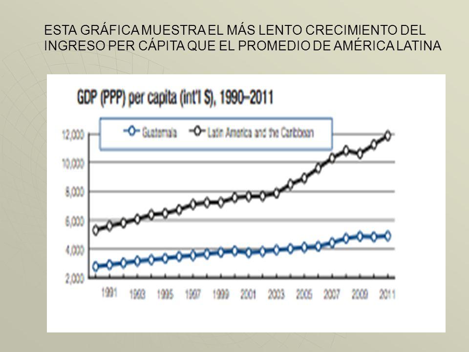 Durante el período 1994-2011 la tasa de crecimiento del PIB ha sido de alrededor del 3%, mientras que la tasa de crecimiento de la población ha sido e