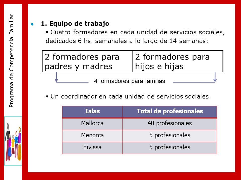 Programa de Competencia Familiar 1. Equipo de trabajo Cuatro formadores en cada unidad de servicios sociales, dedicados 6 hs. semanales a lo largo de