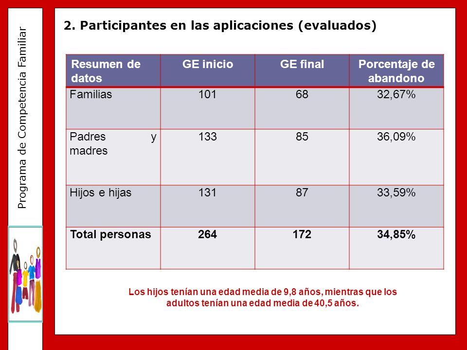 Programa de Competencia Familiar 2. Participantes en las aplicaciones (evaluados) Los hijos tenían una edad media de 9,8 años, mientras que los adulto