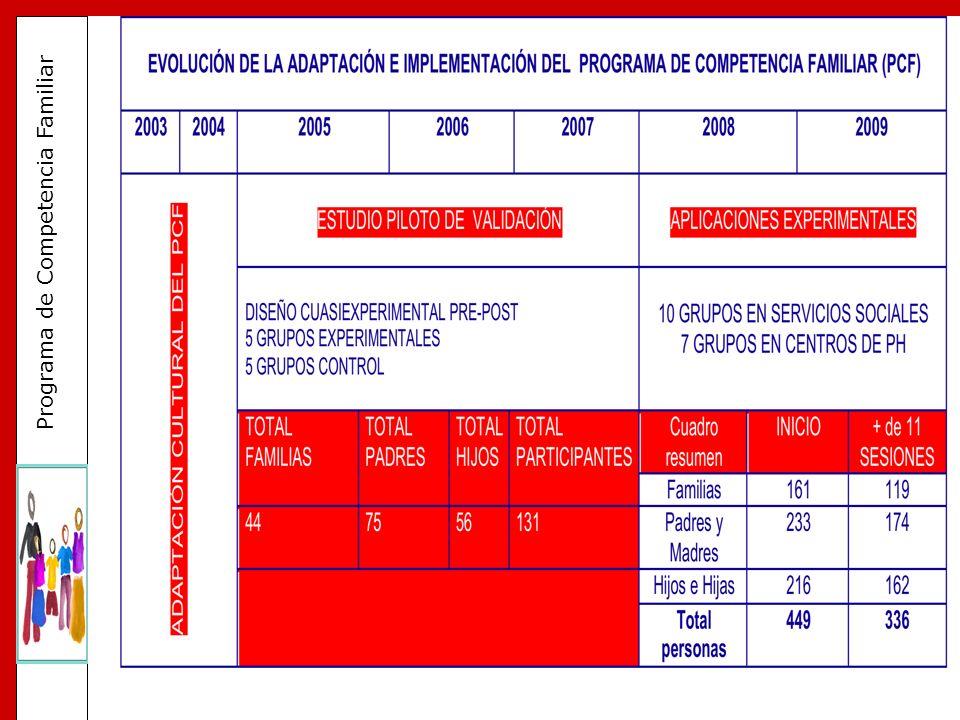 CARACTERÍSTICAS GENERALES DE LA APLICACIÓN EN SERVICIOS SOCIALES DE LAS ISLAS BALEARES (10 aplicaciones) 2008-2009
