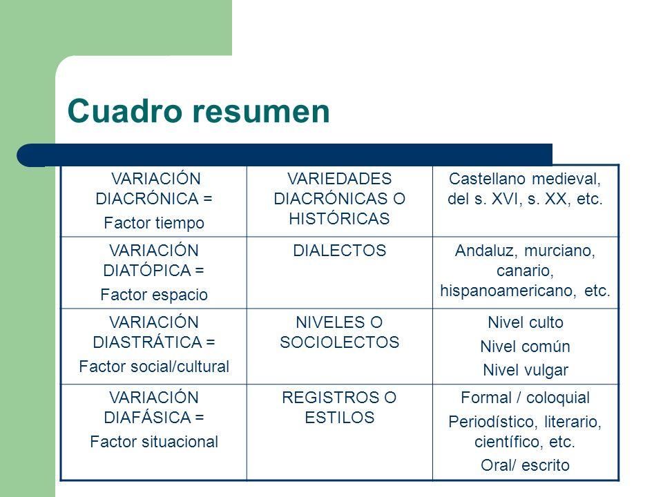 Cuadro resumen VARIACIÓN DIACRÓNICA = Factor tiempo VARIEDADES DIACRÓNICAS O HISTÓRICAS Castellano medieval, del s. XVI, s. XX, etc. VARIACIÓN DIATÓPI