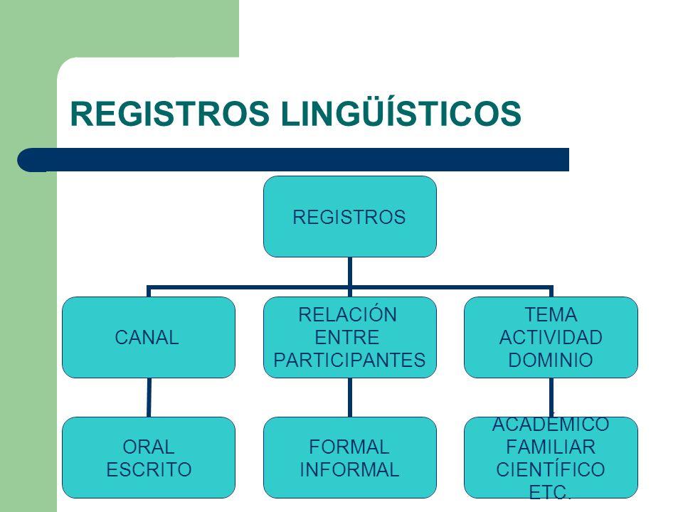 REGISTROS LINGÜÍSTICOS REGISTROS CANAL ORAL ESCRITO RELACIÓN ENTRE PARTICIPANTES FORMAL INFORMAL TEMA ACTIVIDAD DOMINIO ACADÉMICO FAMILIAR CIENTÍFICO