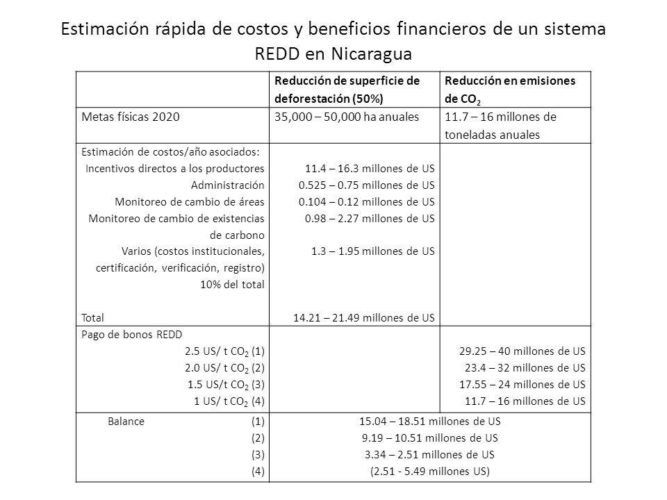 Estimación rápida de costos y beneficios financieros de un sistema REDD en Nicaragua Reducción de superficie de deforestación (50%) Reducción en emisi