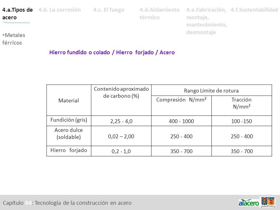 Capítulo 04: Tecnología de la construcción en acero Bibliografía Luis Andrade de Mattos Dias (2006) Estructuras de acero.