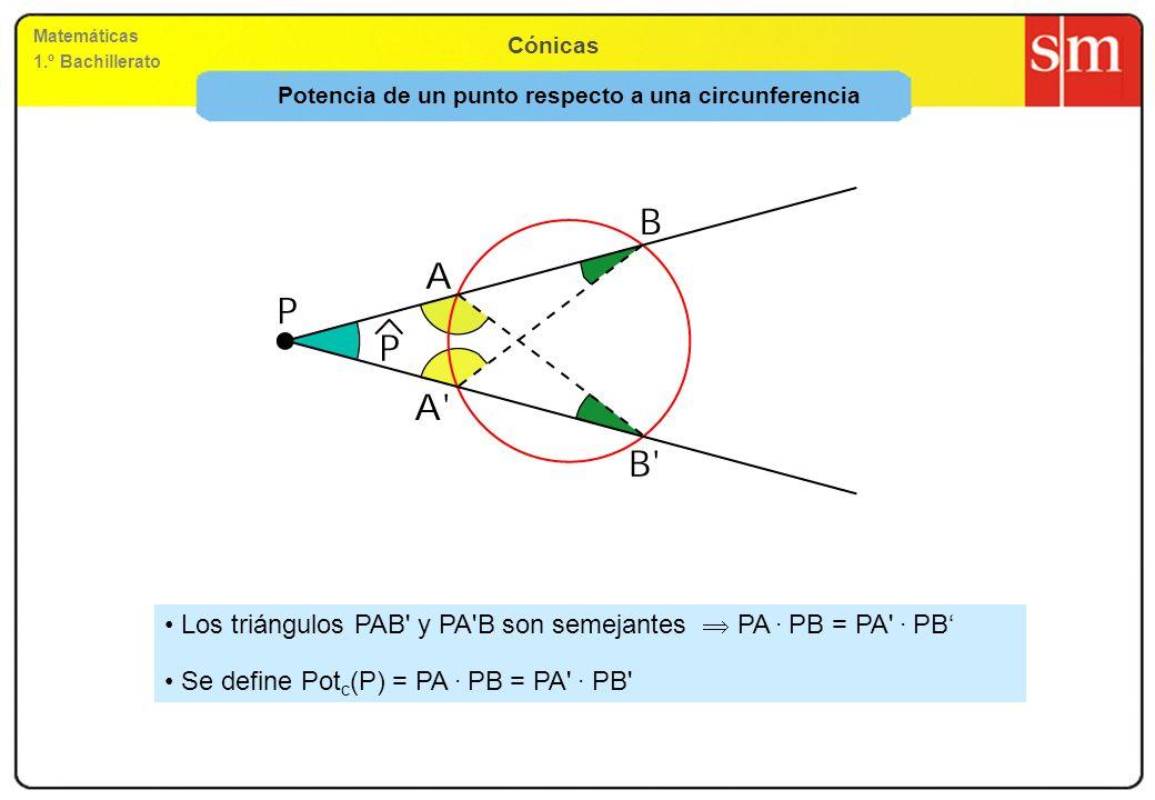 Matemáticas 1.º Bachillerato Cónicas Potencia de un punto respecto a una circunferencia Los triángulos PAB' y PA'B son semejantes PA. PB = PA'. PB Se